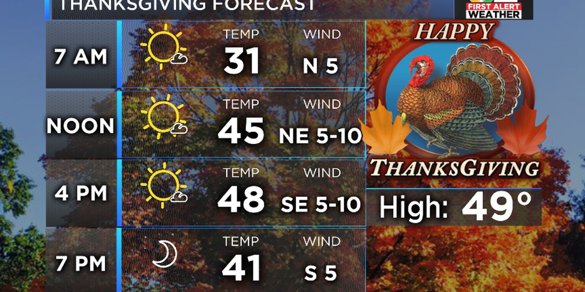 FIRST ALERT: Thanksgiving Forecast