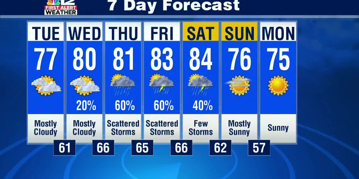 Mostly cloudy Tuesday, turning unsettled later this week