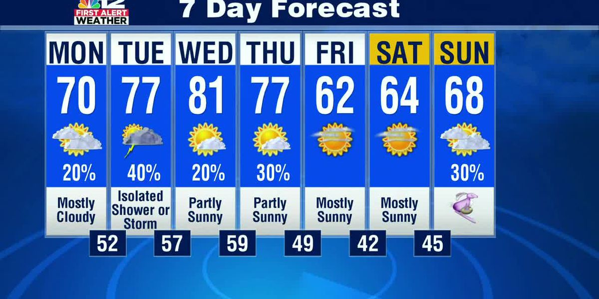 Forecast: Warm the next few days, cooler by Easter weekend