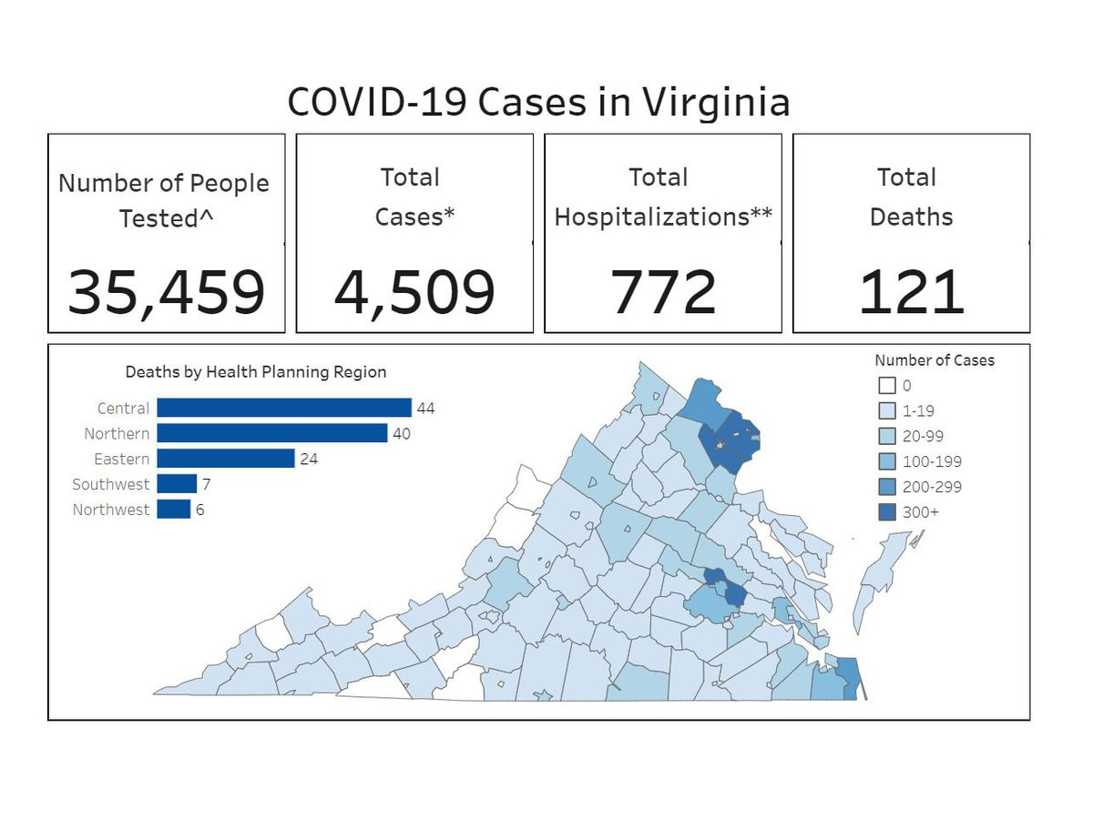 Coronavirus cases see largest 1-day jump so far in Virginia