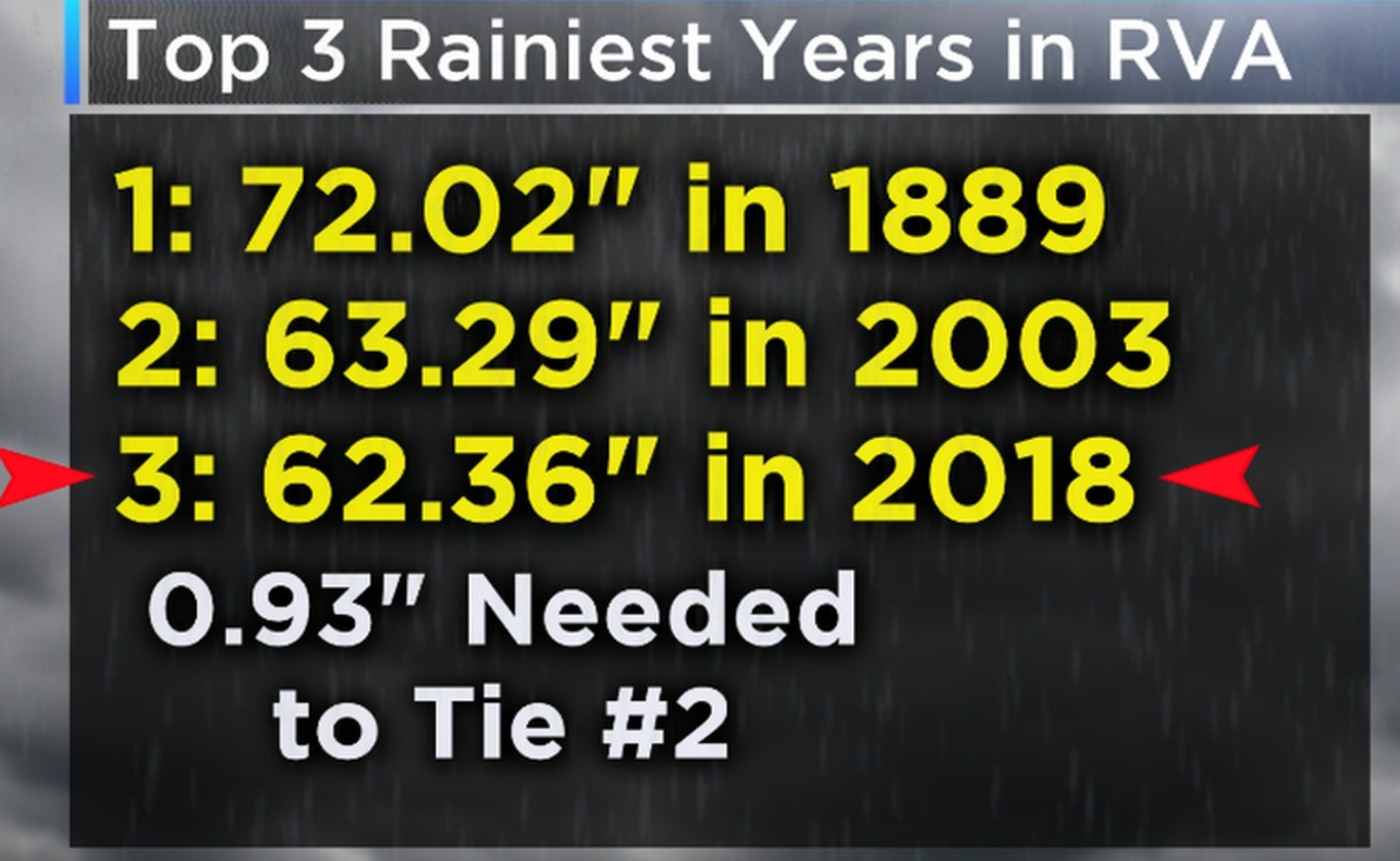 It Looks Like That Could Happen With The Upcoming Storm Although Rain Amounts Will Be Heaviest Over Western Virginia More On Todays Forecast Below