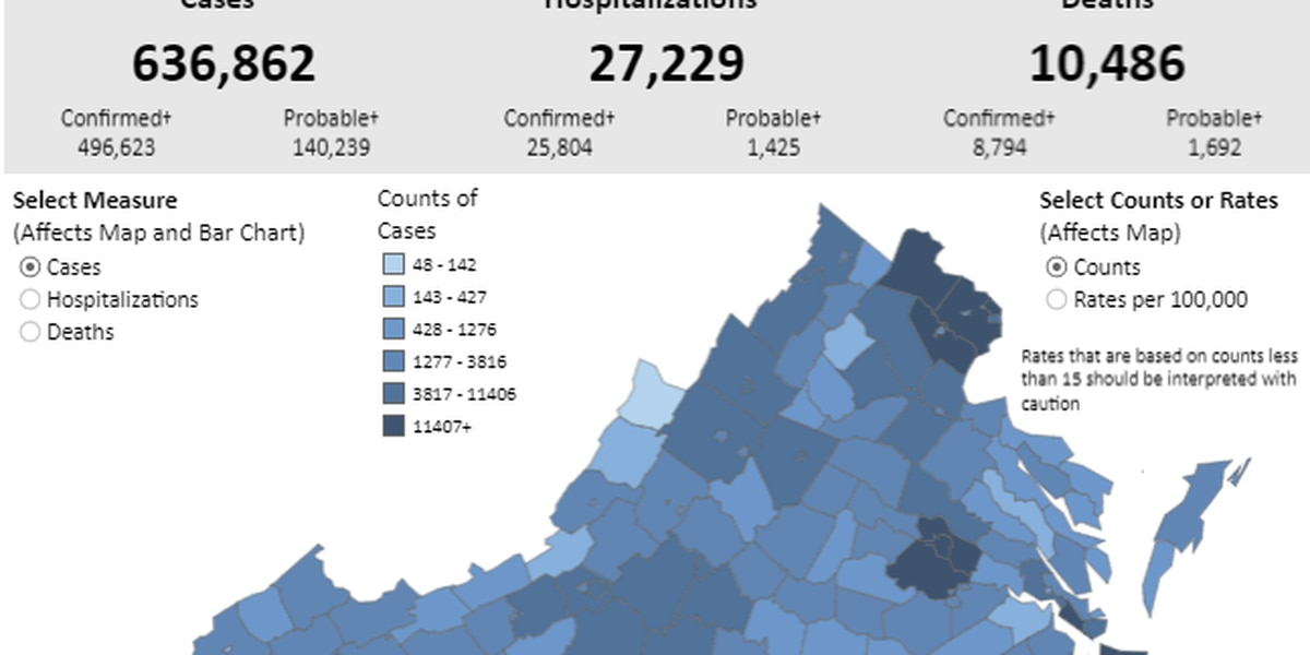 VDH confirms 1,300+ new COVID-19 cases | 14 deaths reported in Va.