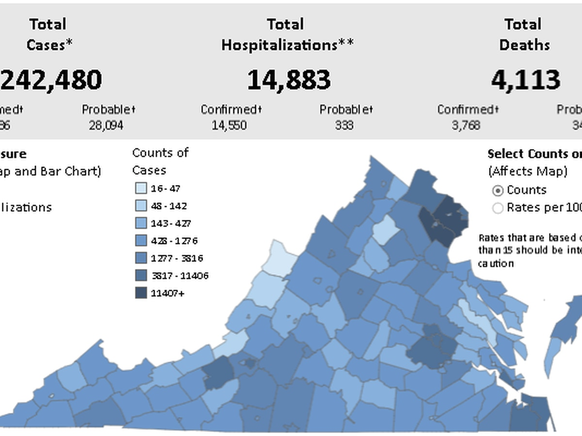 More than 2,400 new COVID-19 cases confirmed in Virginia | Positivity rate increases to 8.3%