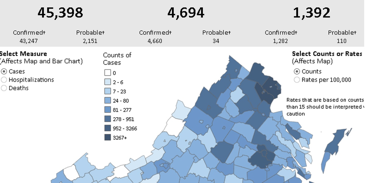 COVID-19 cases surpass 45,000 in Virginia with 1,392 deaths reported