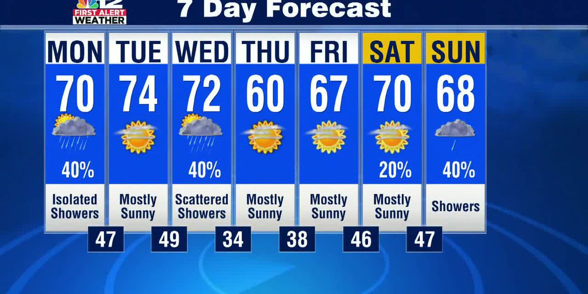 Sunday night update: A few showers to start the week, turning warmer before a cooldown