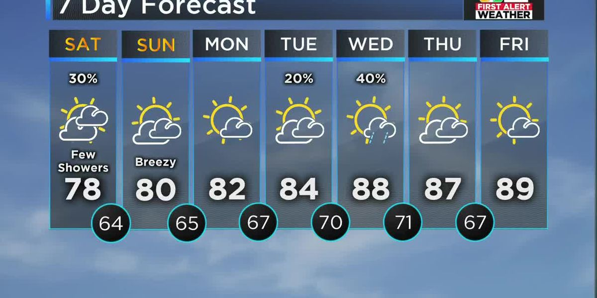 Forecast: Cool August weather this weekend