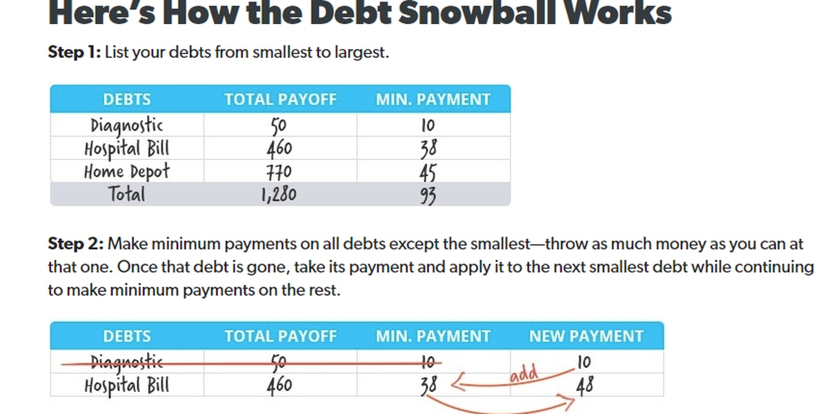 Need to cut down on debt? We look at the debt snowball method