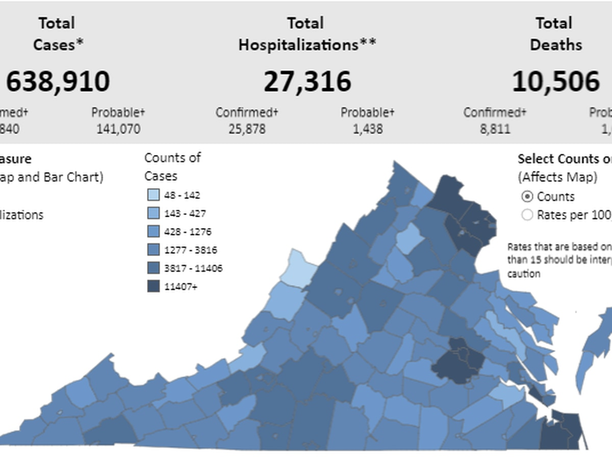 VDH confirms 2,000+ new COVID-19 cases | 20 deaths reported in Va.