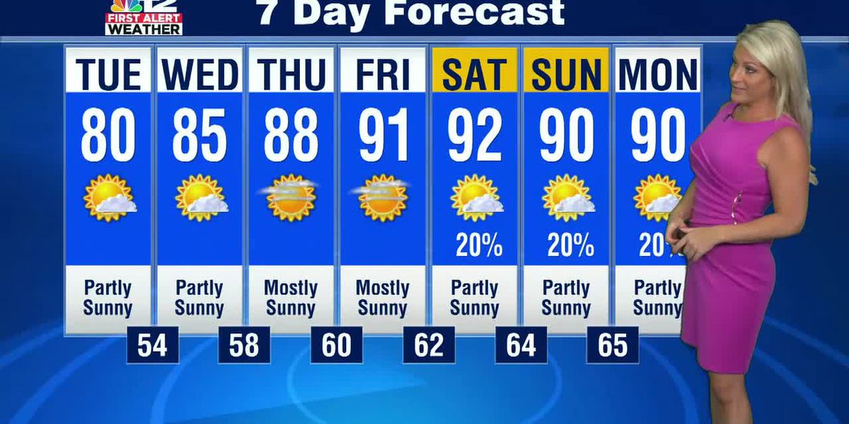 Forecast: Hot and dry stretch starts this week