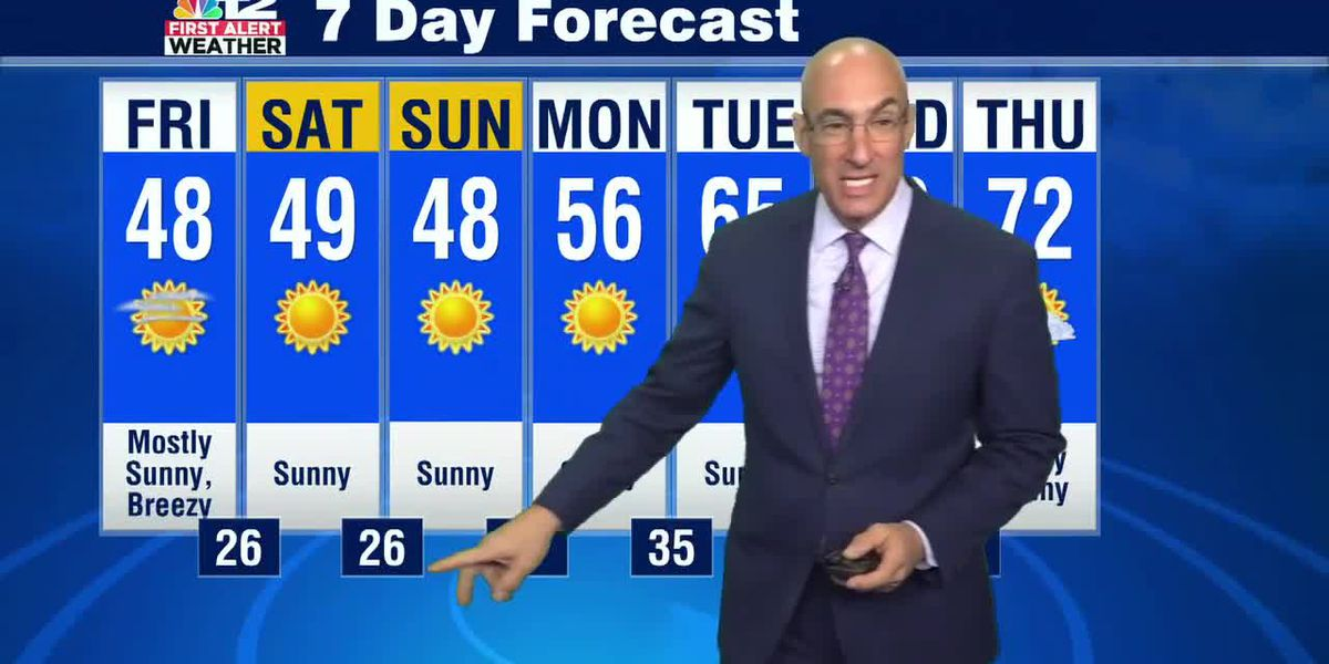 Friday Forecast: Cold, Sunny, and Breezy