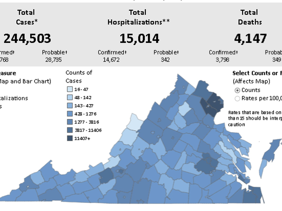 More than 2,000 new COVID-19 cases confirmed in Virginia | Positivity rate jumps to 8.8%