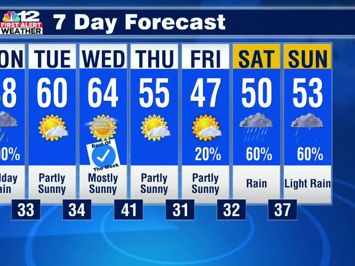 Forecast: Sun returns with milder temperatures mid-week