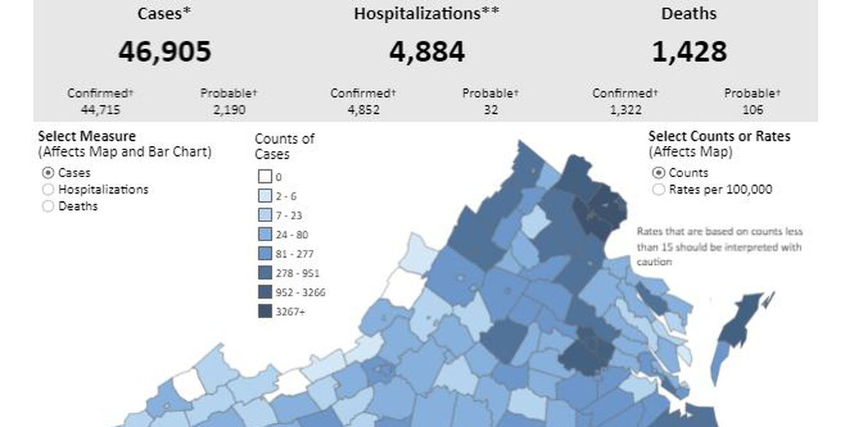 COVID-19 cases nearing 47,000 in Virginia with 21 new deaths reported