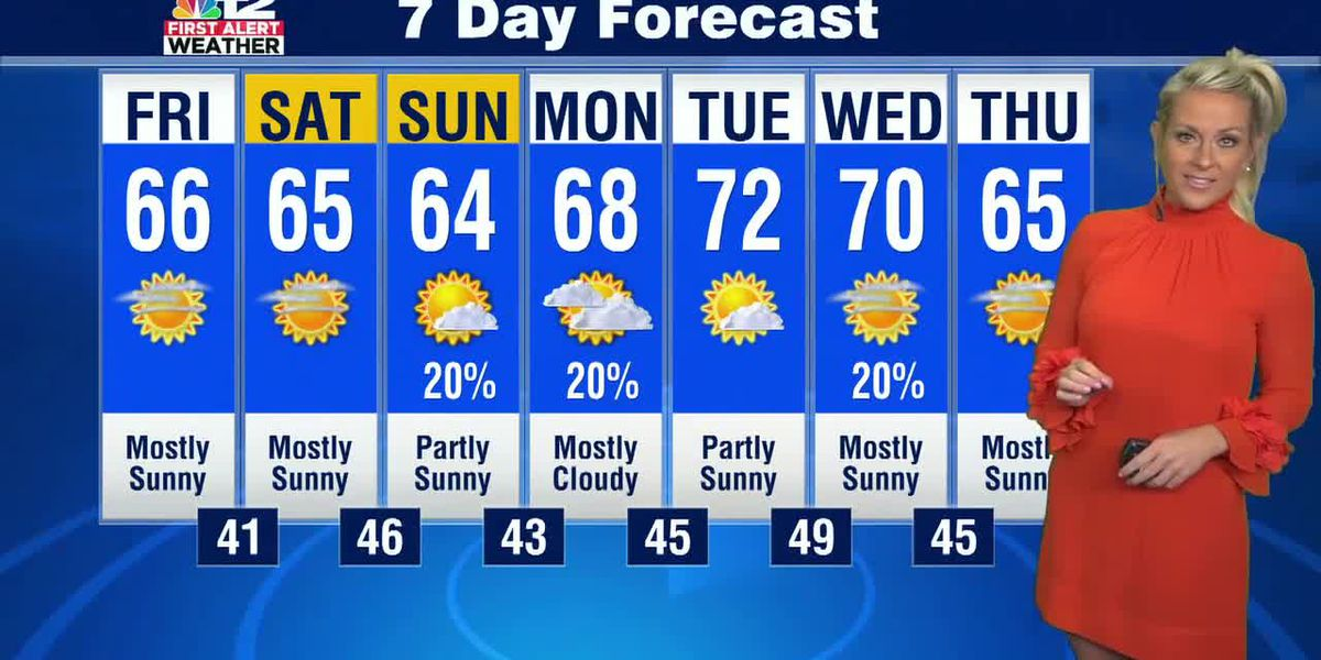 Forecast: Clouds clearing out for sunshine on Friday