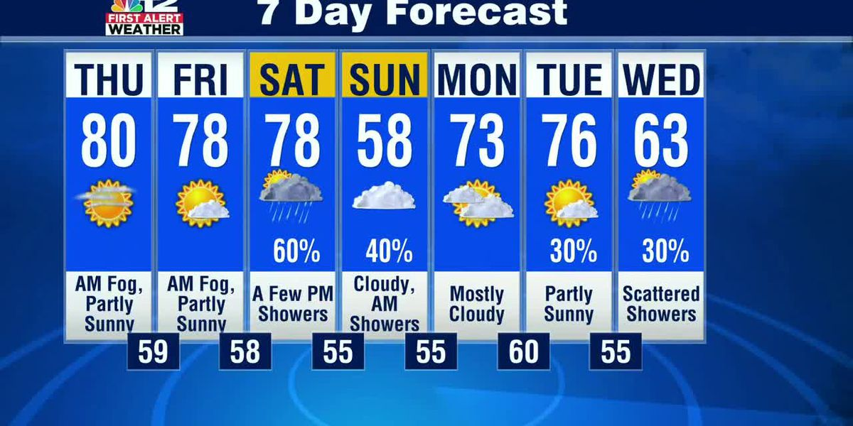 Another foggy morning, then a pleasant and warm afternoon
