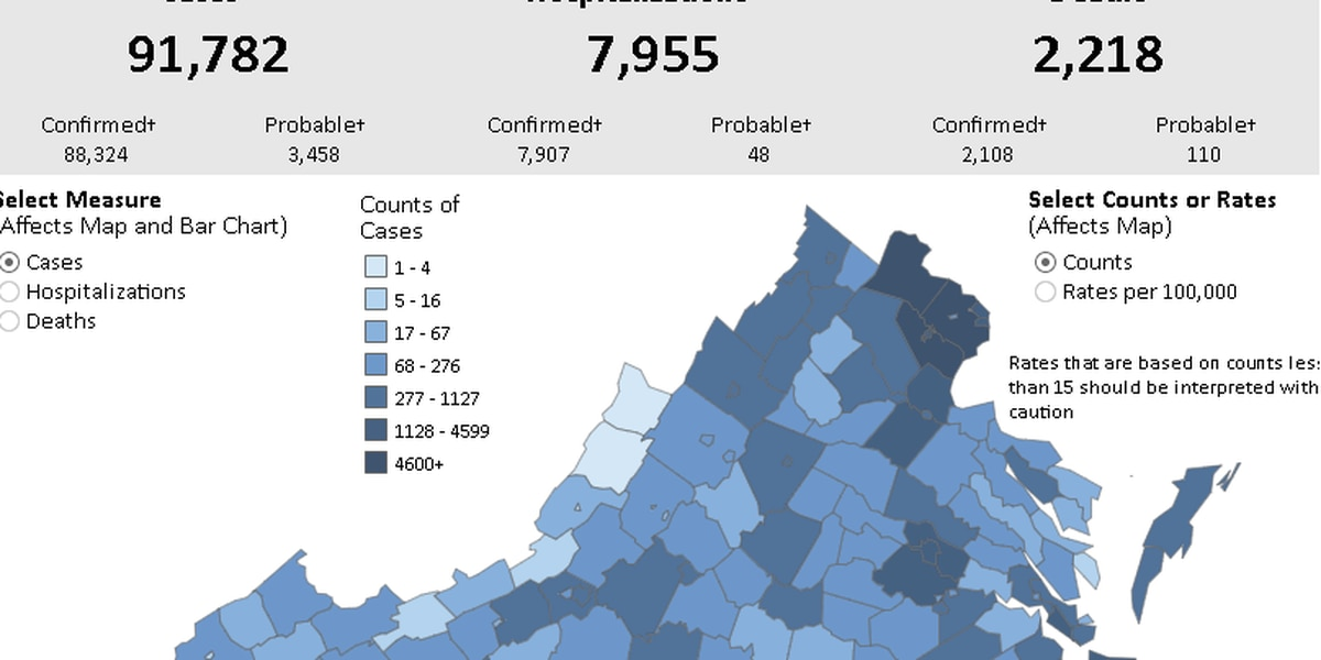 Virginia reports 900+ new positive COVID-19 cases Sunday