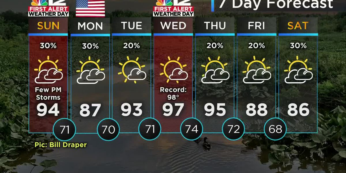 Forecast: Near record heat on Sunday, watching storm chances