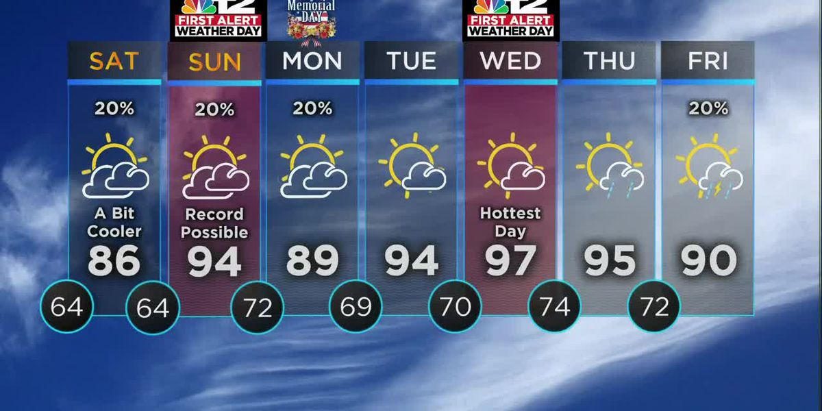 FIRST ALERT FORECAST: Hot and dry with record temps possible