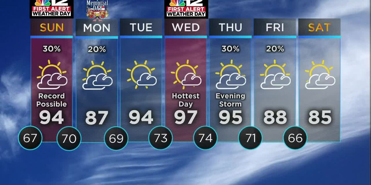 Near record heat on Sunday, watching storm chances