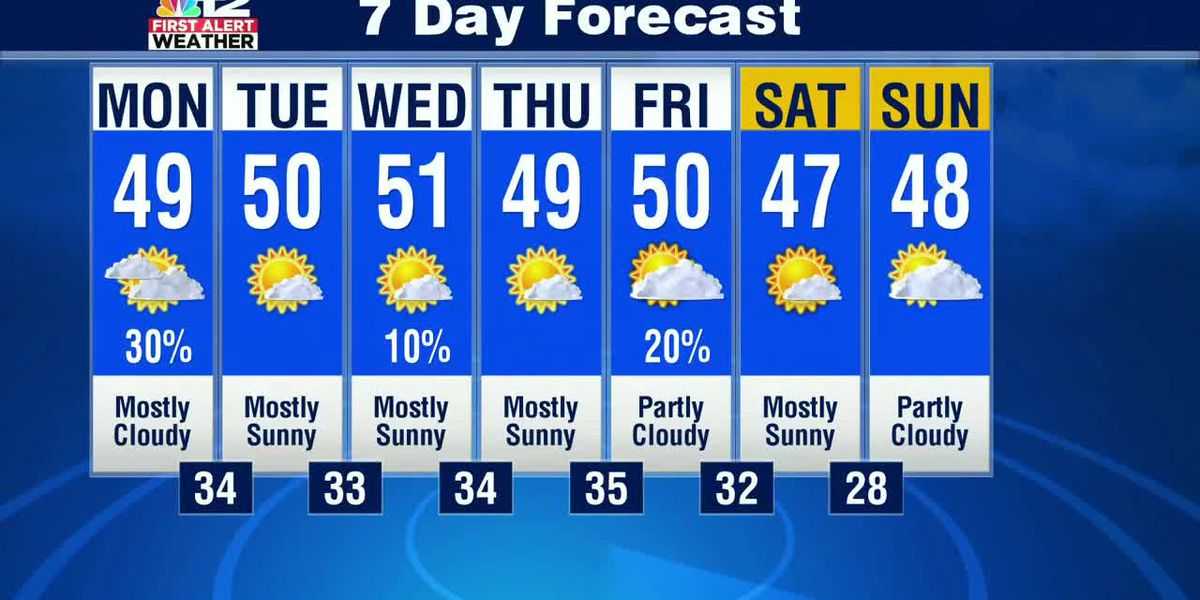 Forecast: Improving weather by mid-week