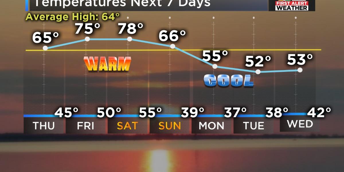 Big warmup ahead in Central Virginia