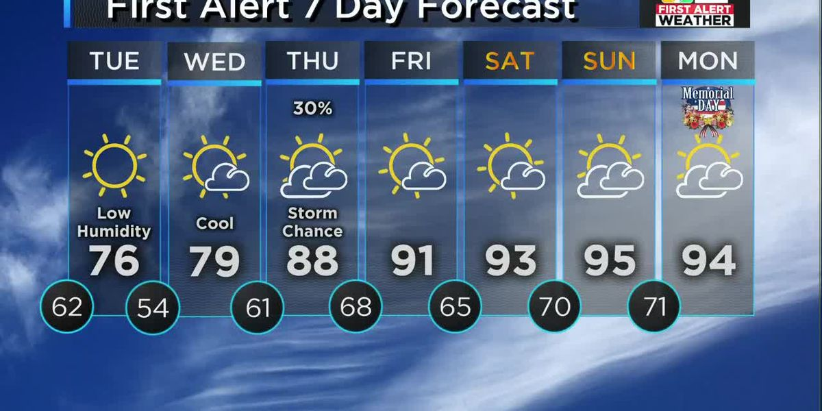 Forecast: Monday evening storms, then cooler and drier