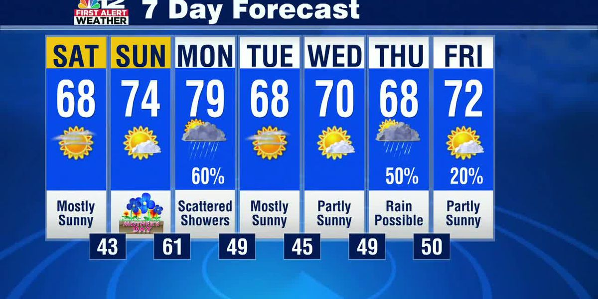 Saturday morning update: Mild weekend ahead of Monday rain