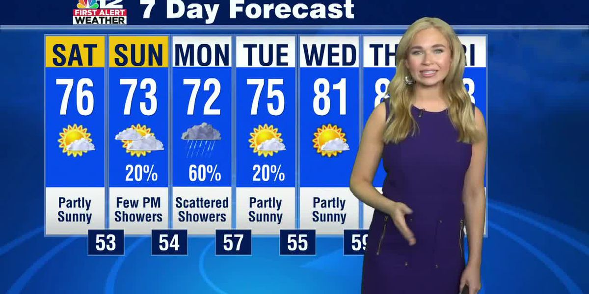 Forecast: Mainly dry weekend ahead