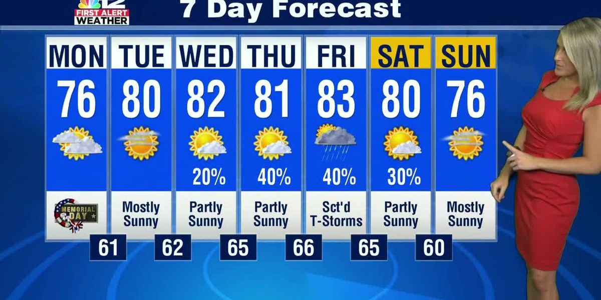 Dry Memorial Day with hit or miss storms expected later this week