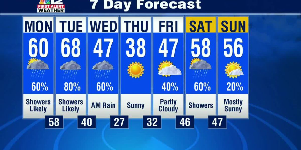 Warmer with shower chances next few days