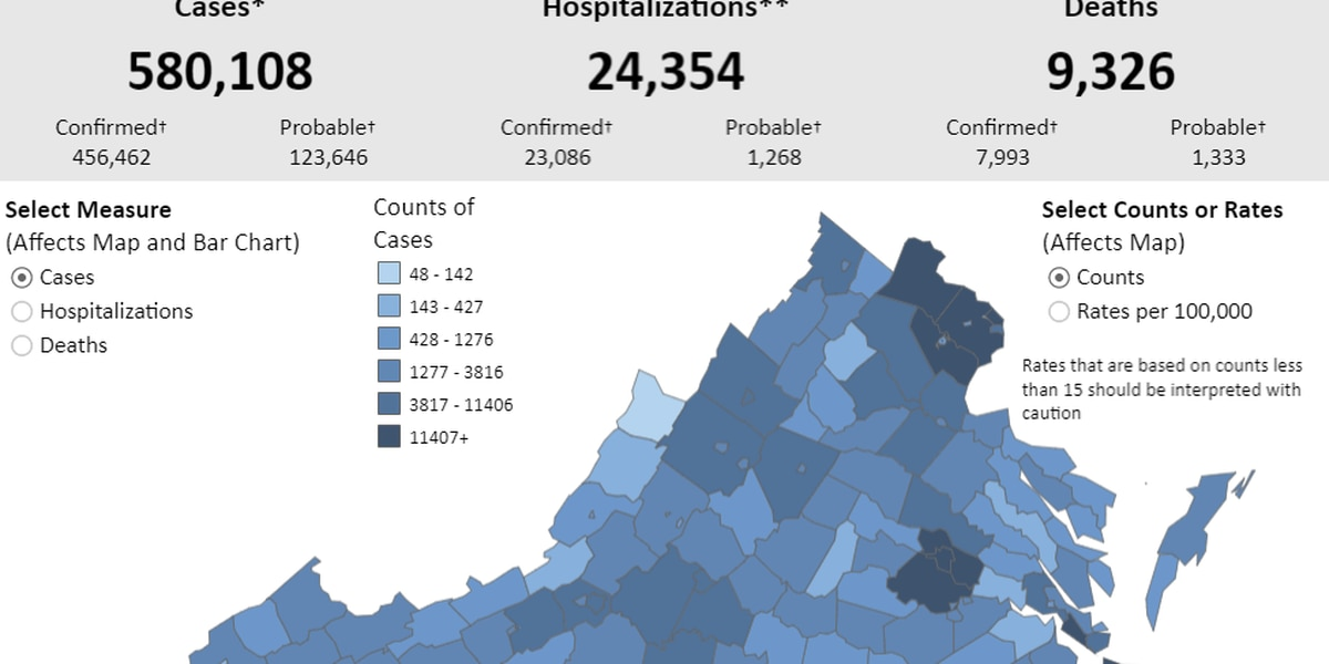 Va. reports 383 COVID-19 deaths in 24 hours | Over 1,500 new cases confirmed