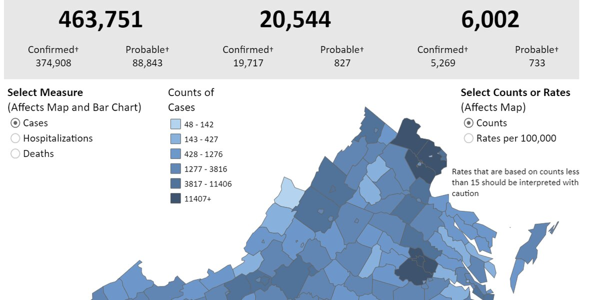 Over 4,100 new COVID-19 cases reported in 24 hours | Deaths in Va. reach over 6,000