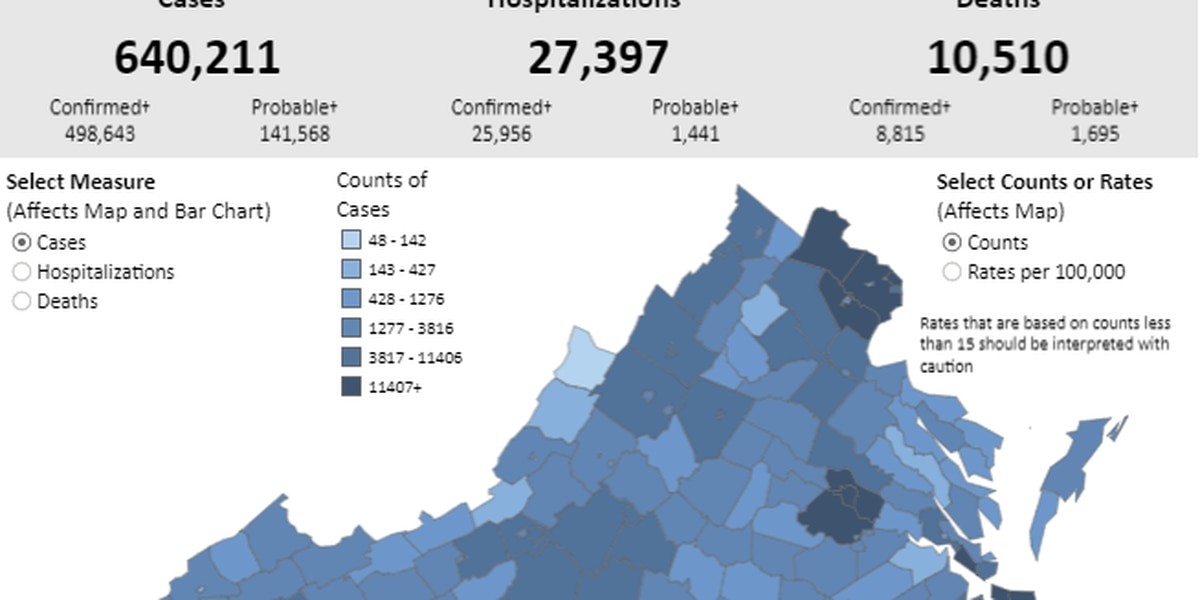 VDH confirms over 1,300 new COVID-19 cases | 4 deaths reported in Va.