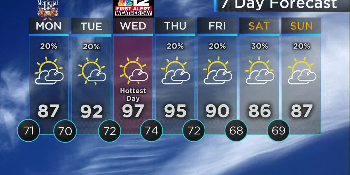 Not as hot on Memorial Day, but even hotter by Wednesday