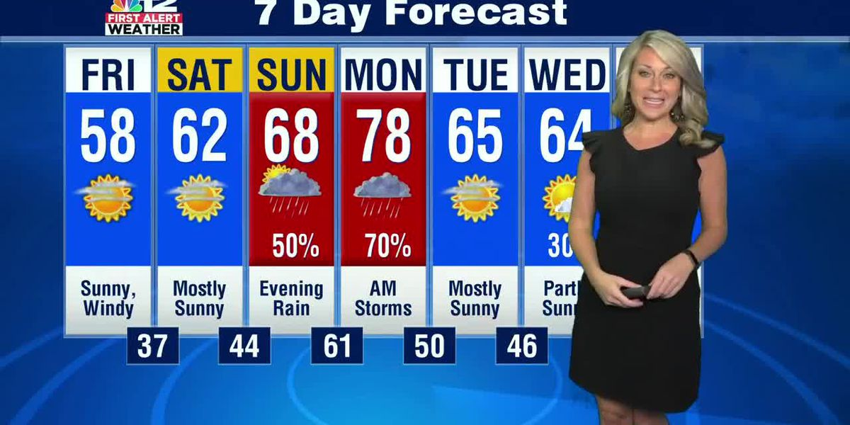 Forecast: Dry, breezy and cool next couple of days