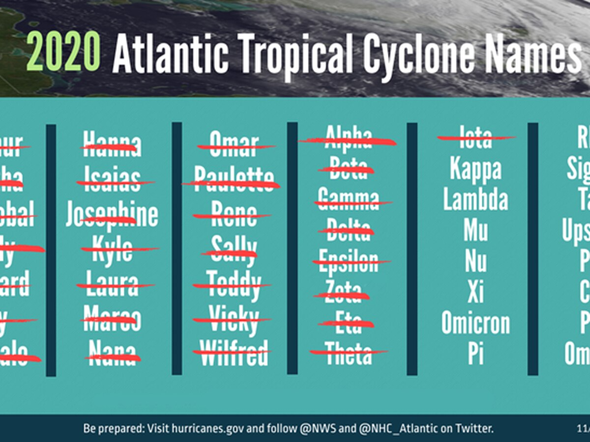 Forecasters accurately predicted extremely active hurricane season in 2020