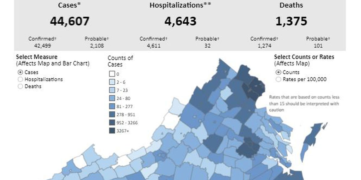 COVID-19 cases surpass 44,000 in Virginia with 1,375 deaths reported