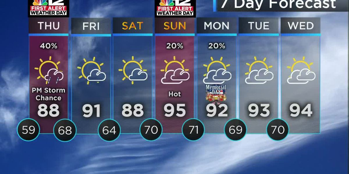 Forecast: First Alert to severe threat Thursday, hot weekend