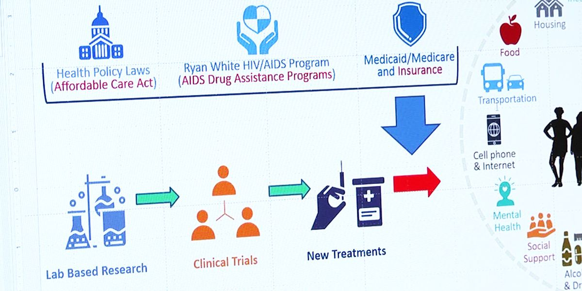 HIV outcomes improved by state-purchased insurance plans, study finds