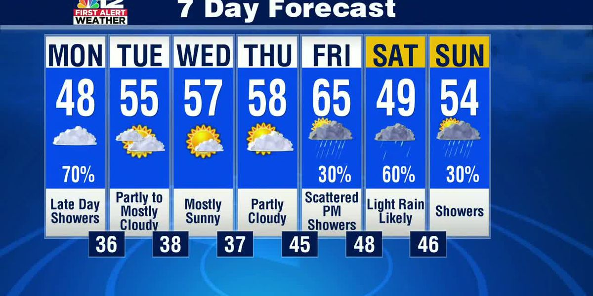 Cloudy and cool Monday, with late-day showers