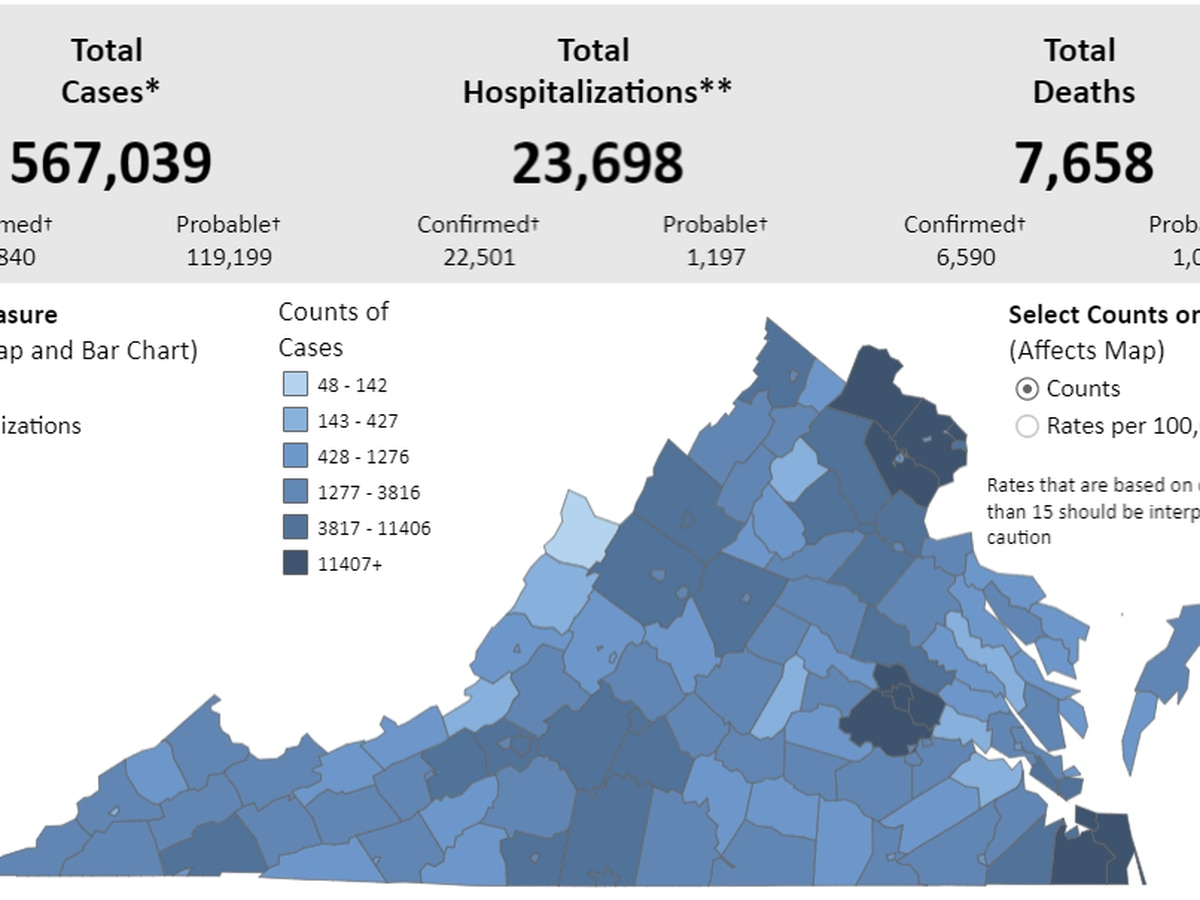 Va. reports 1,700+ new COVID-19 cases   Over 170 COVID-19 deaths confirmed