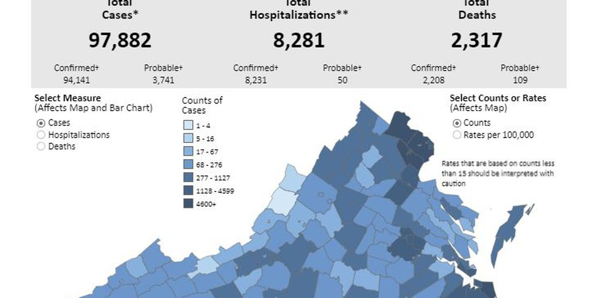 Over 2,000 new COVID-19 cases reported in Virginia; health dept. blames sharp increase on data backlog