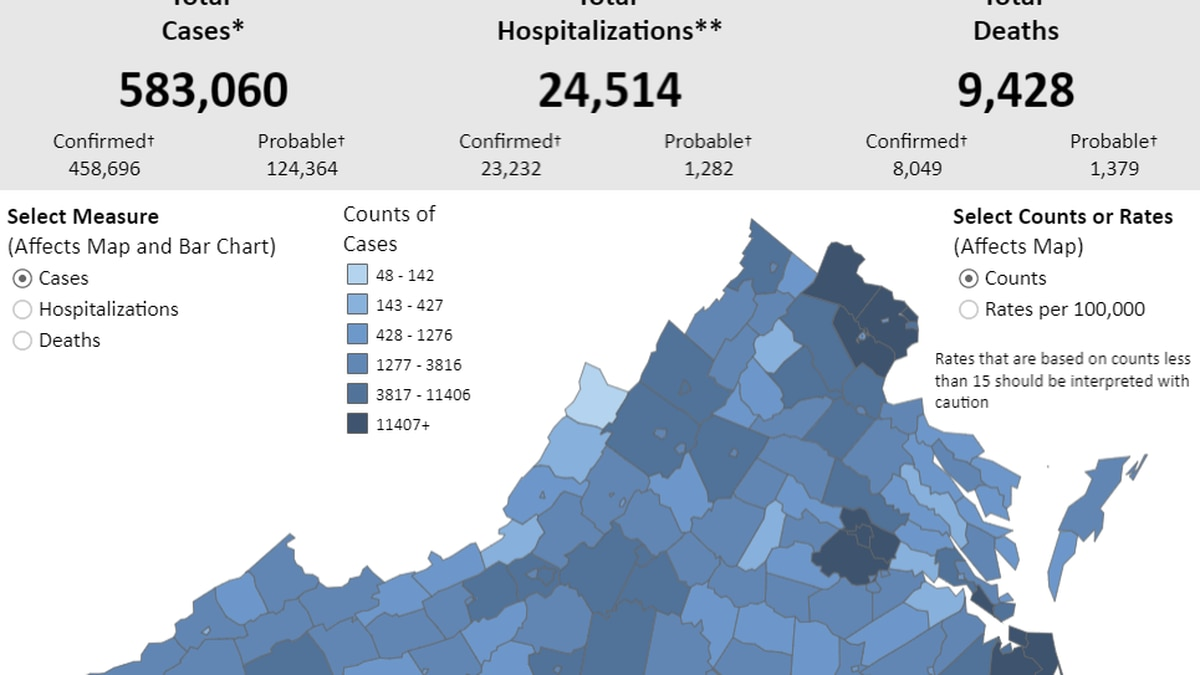 Va. reports 71 COVID-19 deaths in 24 hours | 1,600 new cases confirmed