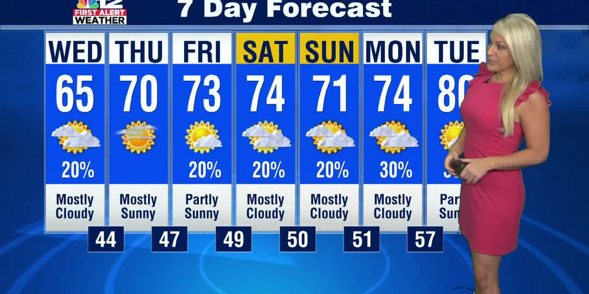 Forecast: Cool Wednesday, then gradually warming up