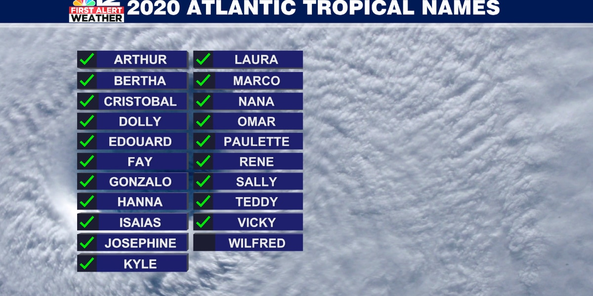There is only 1 more name left on the 2020 Tropical Storm/Hurricane List