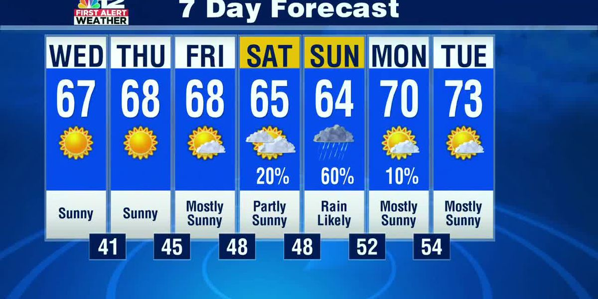 Forecast: Beautiful next couple of days, then weekend rain likely