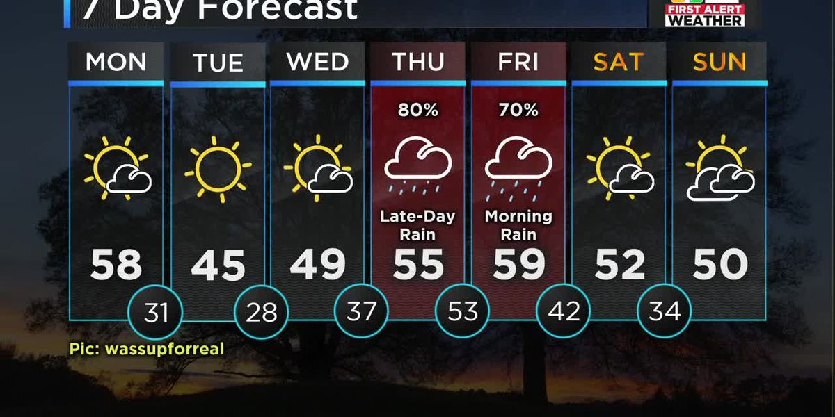 FIRST ALERT FORECAST: Pleasant Monday with temps near 60
