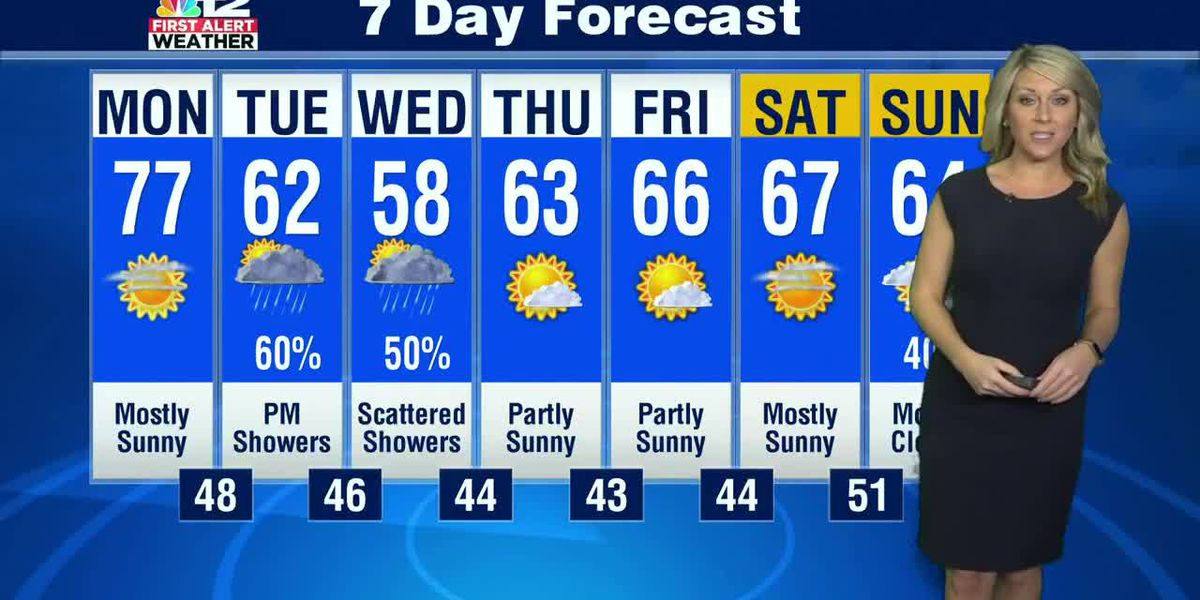 Dry & breezy Monday then showers like Tuesday evening