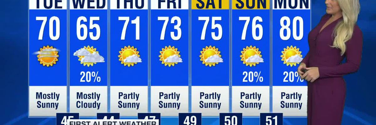 Forecast: Dry weather returns but temperatures stay cool for May