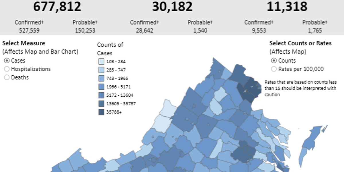 Nearly 800 new COVID-19 cases reported in Virginia the past week